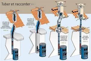 Cout Installation Poele A Bois : installation d 39 un poele a bois sortie de toit existante ~ Dallasstarsshop.com Idées de Décoration