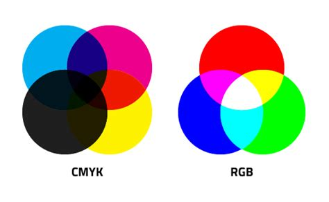what s the difference between color and colour hey lou what s the difference between cmyk and rgb