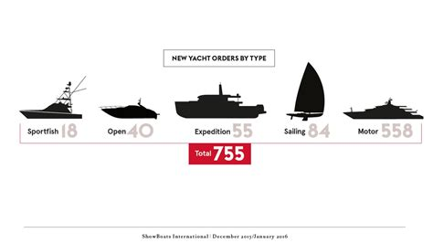 Types Of Boats Yachts by 2016 Global Order Book Boat International