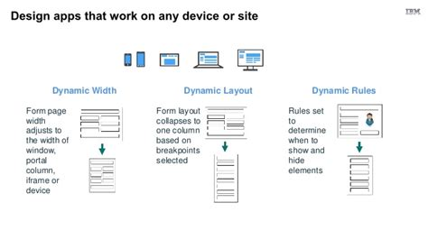 ibm forms experience builder on cloud