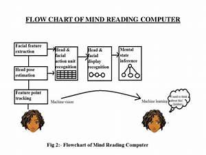 Mind Reading Computer Ppt