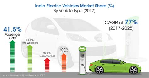 Electric Vehicles On The Market by India Market For Electric Vehicles To Grow At 77 During