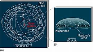 Oort Cloud Diagram (page 4) - Pics about space
