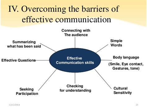 Effective Communication By Mr Chhun Chanrith