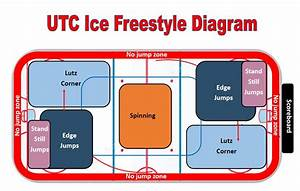 Freestyle Diagram
