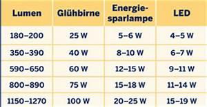 Umrechnung Lumen Watt Led Tabelle : leuchtmittel ratgeber h rzu ~ Watch28wear.com Haus und Dekorationen