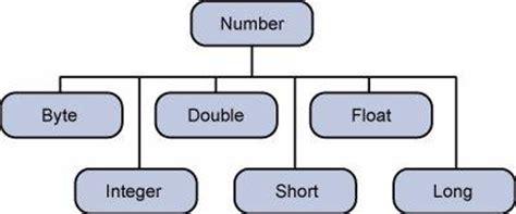 java numbers class qcom