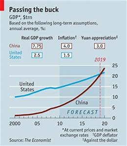 Global Strategies: Economist magazine: China's economy to ...