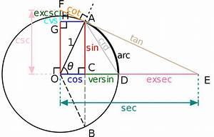 Sin Cos Tan Winkel Berechnen : file circle wikipedia ~ Themetempest.com Abrechnung