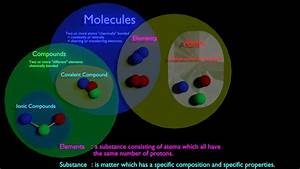 venn diagram elements and compounds terminology visual explanation between molecule vs