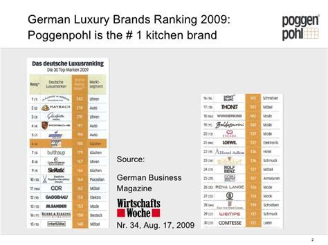 German Luxury Brands Ranking 2009