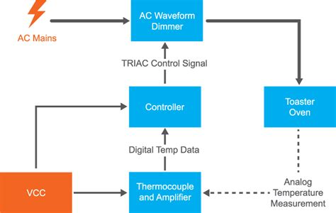 Control Your Mains With Microcontroller Projects