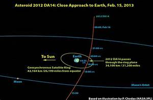 Asteroid to fly by Earth