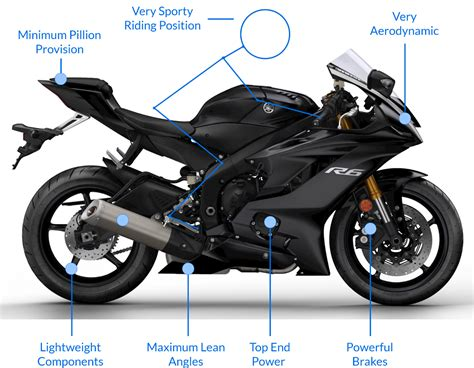 Types Of Motorbikes And Scooters • The Bike Market