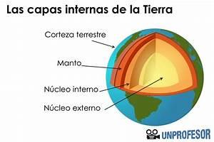 Las partes de la Tierra: internas y externas