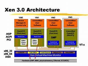 Network Management  Virtualizations  Lpars  Ldoms  Xen