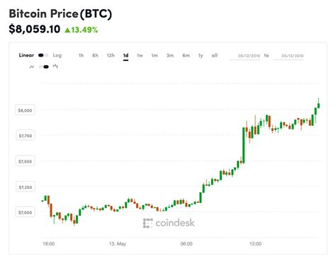 day bitcoins price surges
