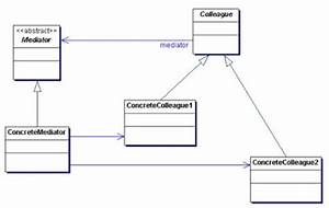 Java Study Notes: March 2008