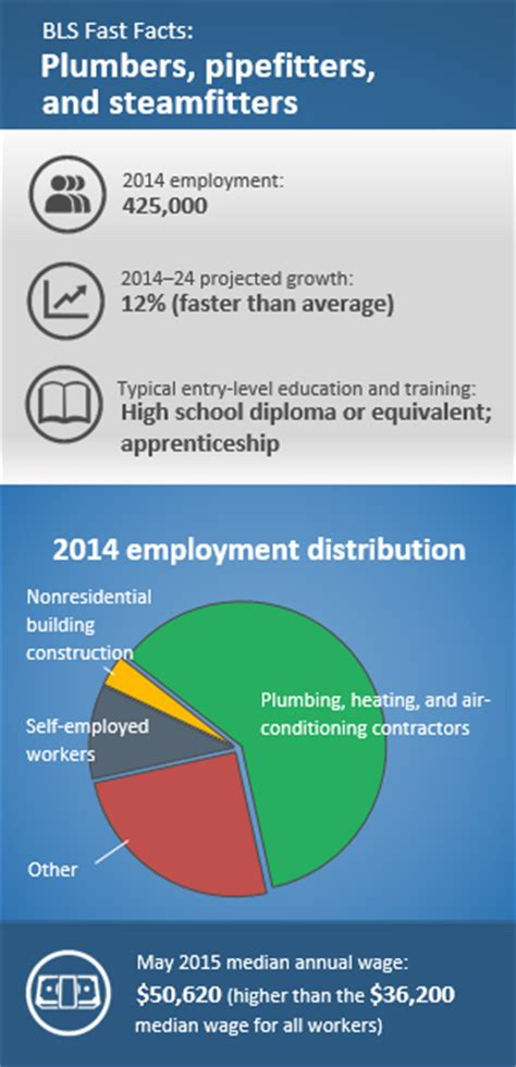 Average Salary For Heating And Air Conditioning by Plumber Career Outlook U S Bureau Of Labor Statistics