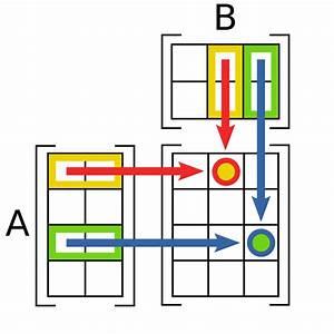 File Matrix Multiplication Diagram Svg