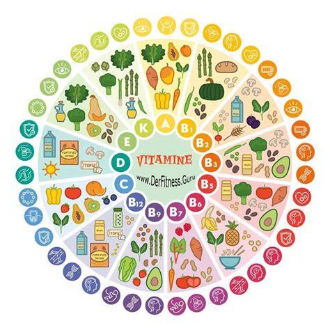 welche bedeutung haben vitamine