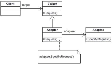 difference  bridge pattern  adapter pattern