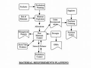 Materials Requirement Planning Software For Apparel And