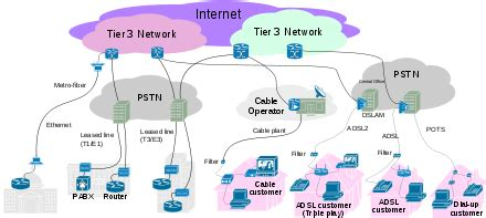 Internet Service Provider  Wikipedia. Best Schools For Criminal Justice. Geothermal Heating And Cooling Disadvantages. Social Media Reporting Tool Philips Aed Pads. House Cleaning Corona Ca Schools For Teaching. Online Advertising System Car Rental Uk Cheap. Can I Call My Phone From The Internet. Nissan 4 Cylinder Truck Help With Credit Cards. International Shipping Companies In Nyc
