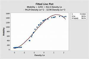 How to Choose Between Linear and Nonlinear Regression ...