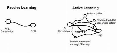 Active Passive Vs Learning Knowledge Cl