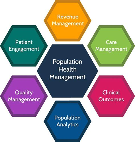 Population Health Management Market: Emerging Trends,
