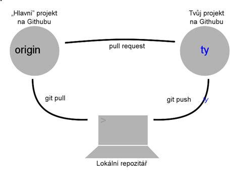 zacatecnicky kurz spoluprace  open source
