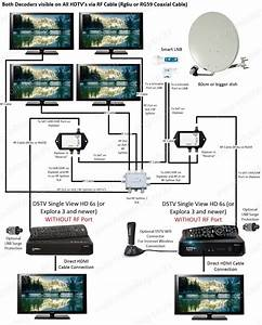 Dstv Xtraview Installation  U0026 Frequencies  Dstv User Bands