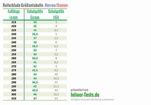 Kinder Inliner Test : inliner gr entabellen perfekte schuhgr e ablesen ~ Kayakingforconservation.com Haus und Dekorationen