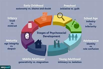 Stages Psychosocial Erik Development Eriksons Erikson