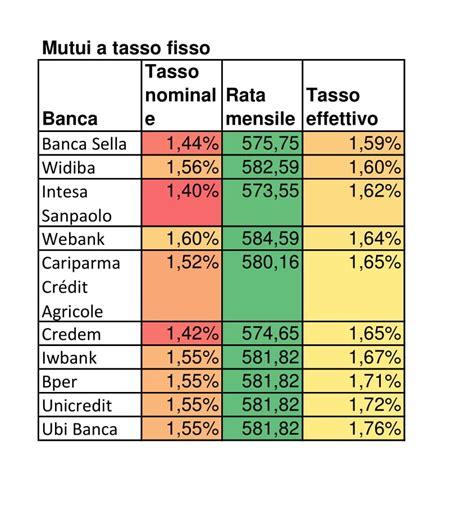 mutui tassi  confronto salvadenaro