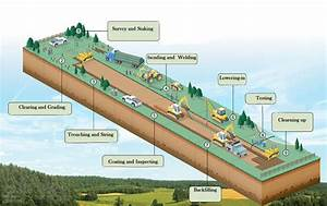 How Are Pipelines Built