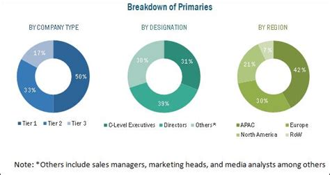 Industry market share reports