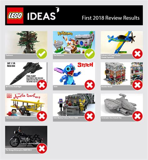 lego ideas 2018 lego ideas lego ideas 2018 review results