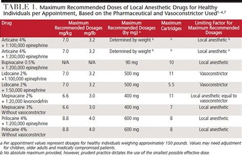 Update On Maximum Local Anesthesia Dosages