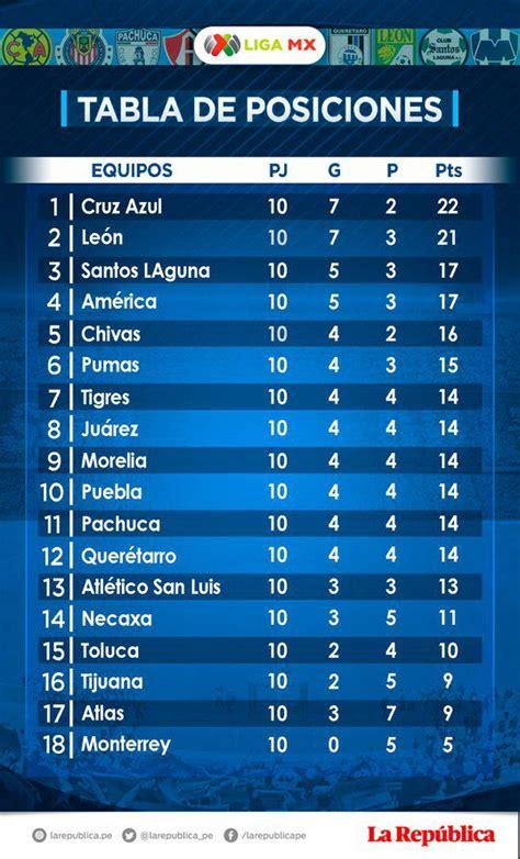 Citsonga: Tabla De Posiciones Liga Mx Apertura 2020 Jornada 10