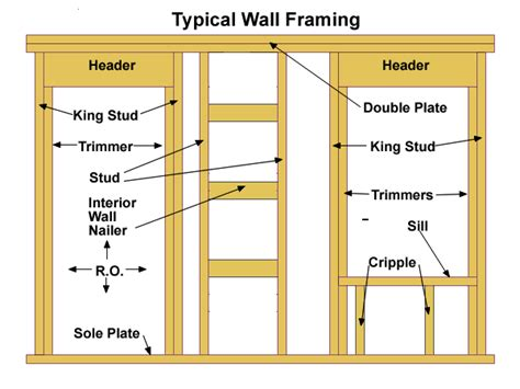 how to frame a wall wall framing basics