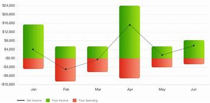 Mint Graphs Income Worth Budgeting Money Spending