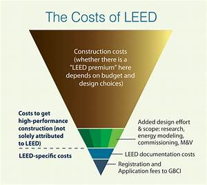 Review And Critique Of Leed