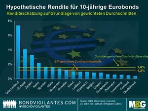 Verschuldungsgrad Berechnen : m g investments eurobonds eine anleihe f r alle ~ Themetempest.com Abrechnung