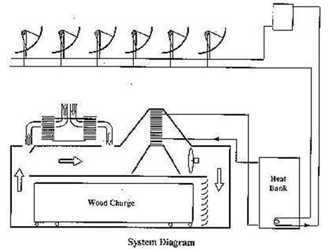 plans plans  wood drying kiln  router table