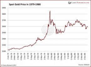 Spot Gold Price Chart History