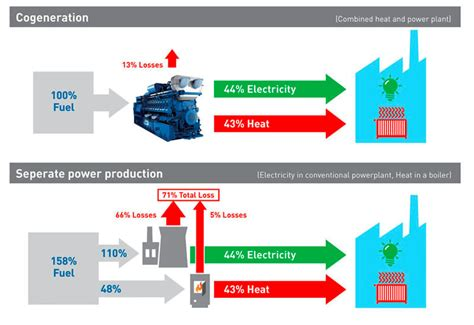 order an teh how cogeneration is helping to keep the earth greener