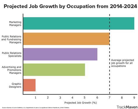 bureau of labor statistics careers employment projections bureau of labor statistics autos post