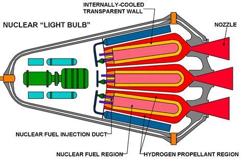 I. Устройство ядерного реактора. Атомная проблема